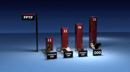 Cats split the vote in a FPTP system: graphic.